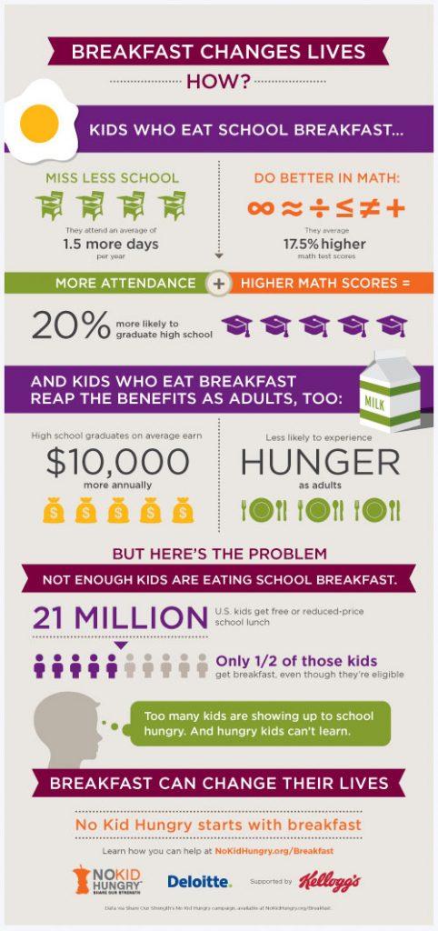 dd-school-breakfast-2013-info-graphic