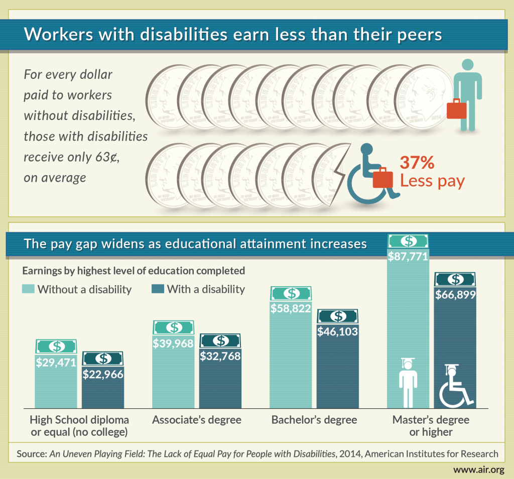 disability-unequal-pay-infographic-press-releasev4-01